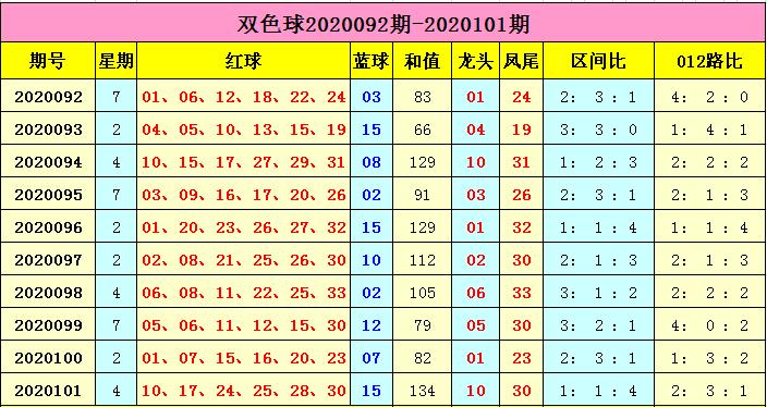 云飞双色球102期推荐:蓝球单挑09