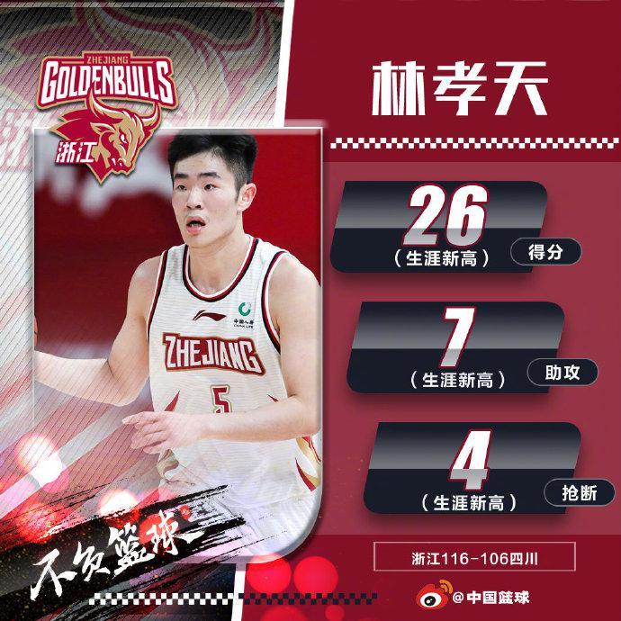 浙江队以116比106打败四川,本赛季持续坚持全胜的战绩