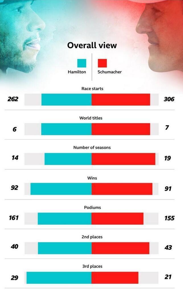 F1| F1葡萄牙站:汉密尔顿夺第92胜超越舒马赫