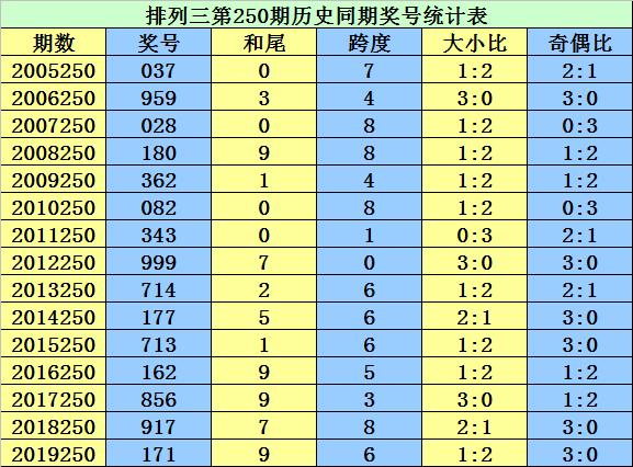 [新浪彩票]李太阳排列三第250期预测:大小比1-2