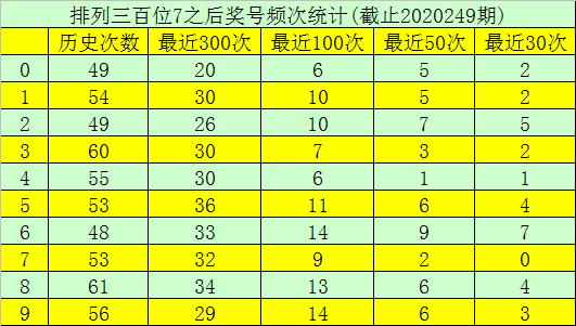 [新浪彩票]玫瑰福彩3D第250期预测:组六看245679
