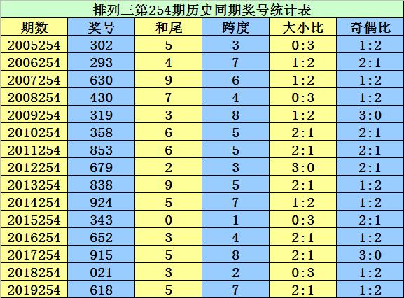 [新浪彩票]李太阳排列三第254期预测:大小比1-2