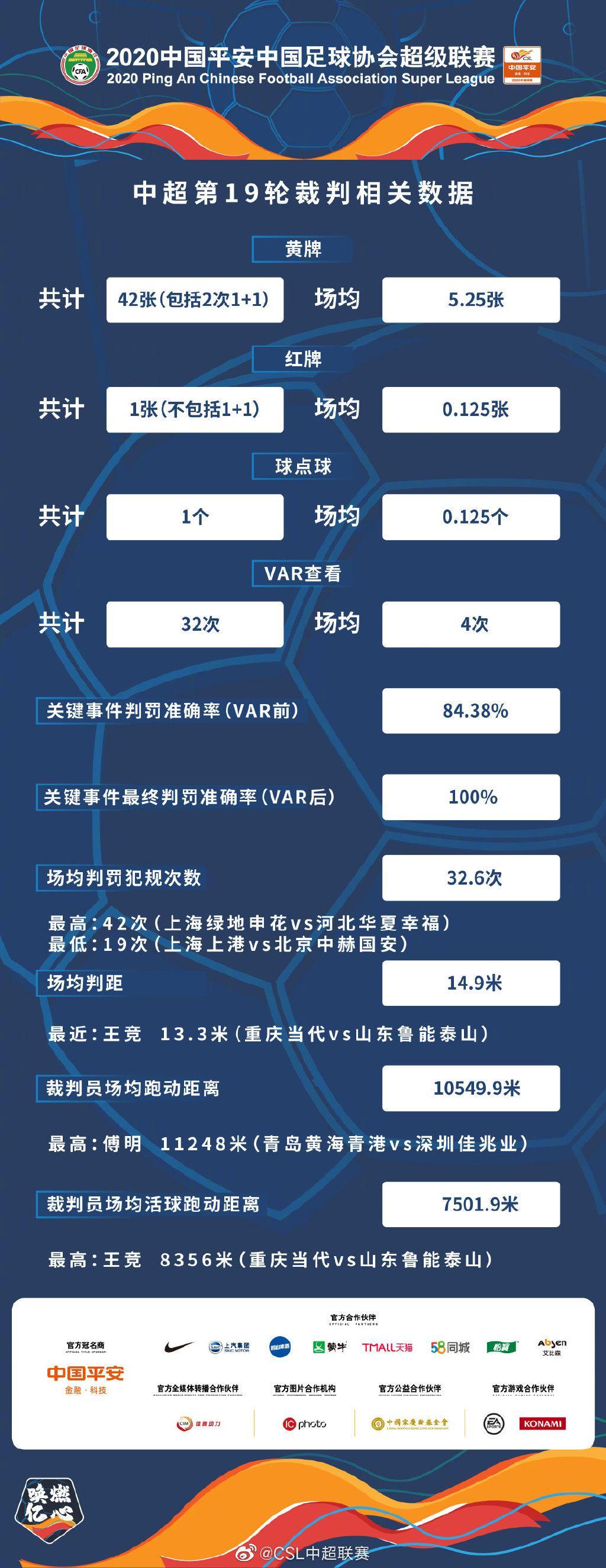 中超官方发布第19轮裁判数据 场均跑动间隔破万米