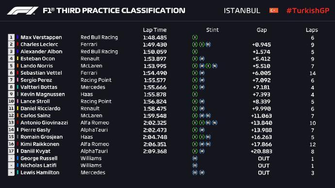 F1土耳其站FP3成绩表
