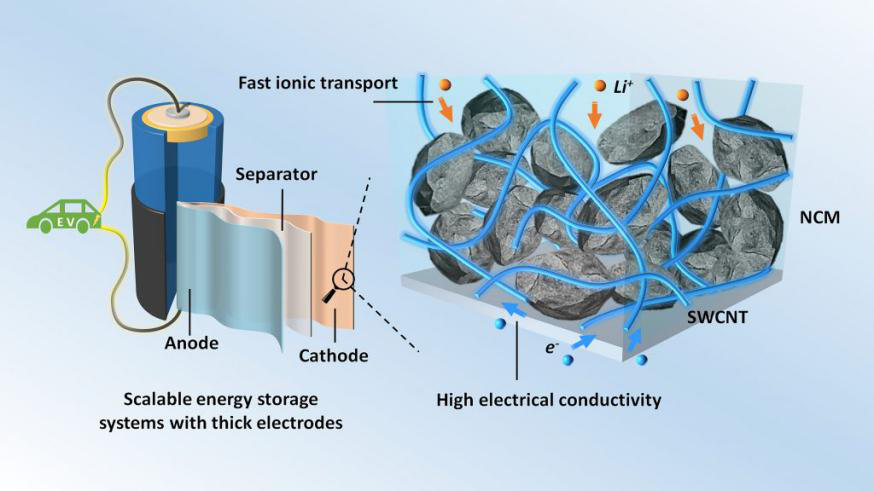 研究人员用碳填充物改善锂离子电池性能 显著提升电导率