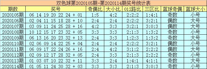 [新浪彩票]陈华双色球115期推荐:红球胆码06 29