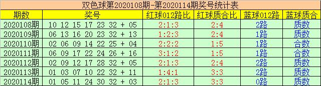 [新浪彩票]赢四海双色球115期推荐:蓝球04 06 16
