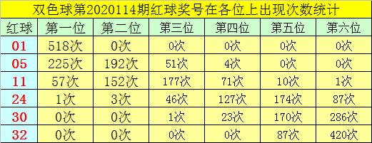 [新浪彩票]叶志荣双色球115期推荐:蓝球看1路码