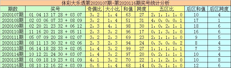 秦姐117期大乐透预测奖号:前区五区比注意