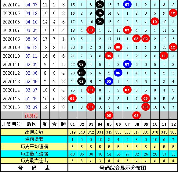 芦阳清117期大乐透预测奖号:前区凤尾单挑