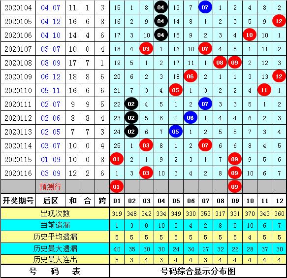 胜九天117期大乐透预测奖号:前区金胆