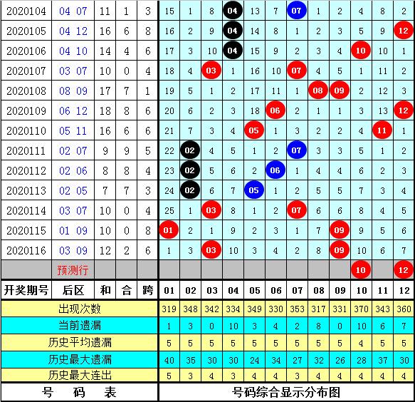 南华天117期大乐透预测奖号:心水5+2后区单挑