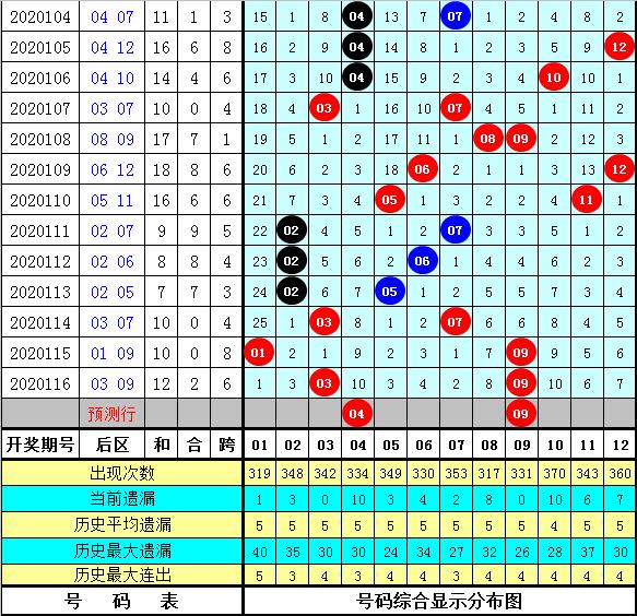 聂飞云117期大乐透预测奖号:前区首尾两端