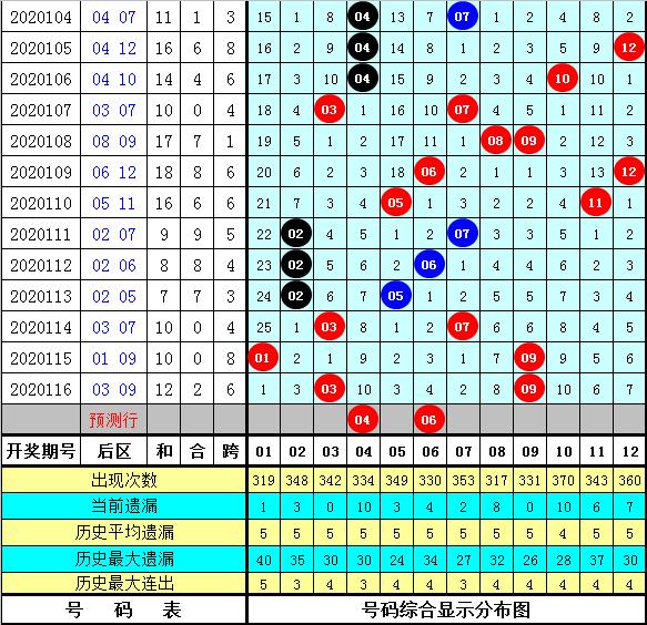 梁公子117期大乐透预测奖号:前区三区比