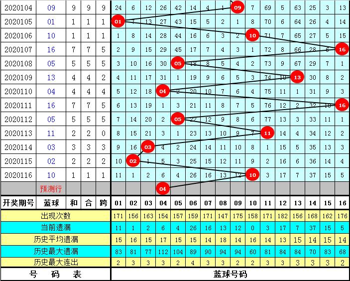 小王子117期双色球预测奖号:定位推荐