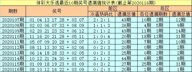 彤彤117期大乐透预测奖号:前区跨度参考