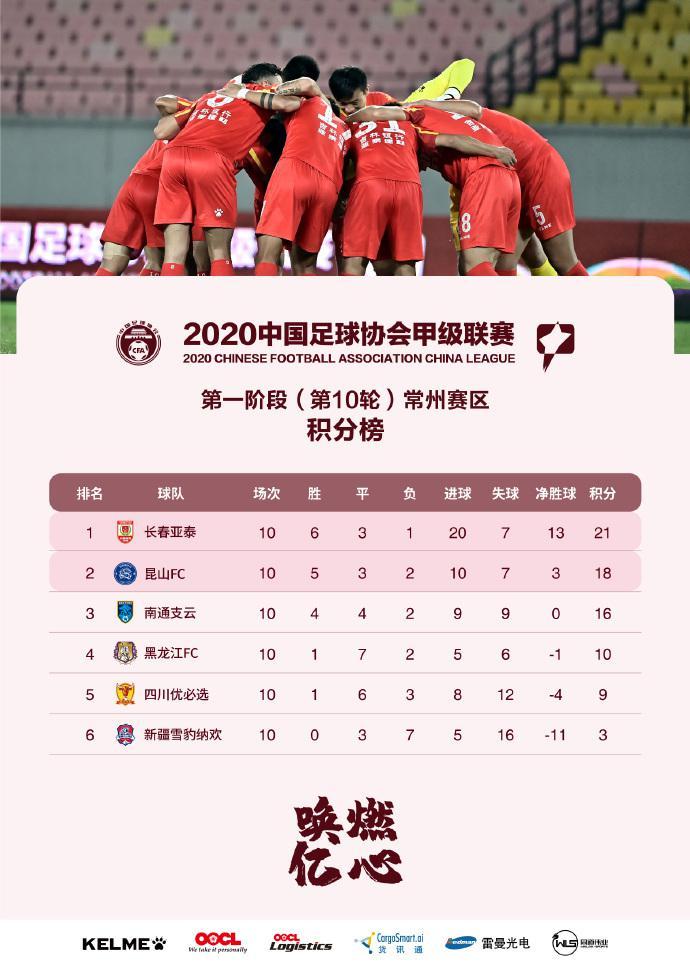 新疆雪豹赛季回忆:两阶段6平9负 附加赢球难逃降级