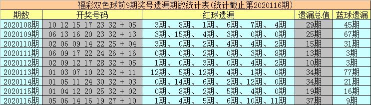 海草117期双色球预测奖号:红球冷温热分析