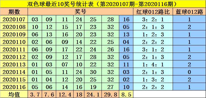 李阳117期双色球预测奖号:红球三码推荐