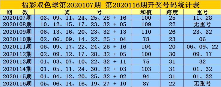 黄岛主117期双色球预测奖号:红球和值分析