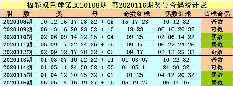 李晓天117期双色球预测奖号:红球首尾号码参考