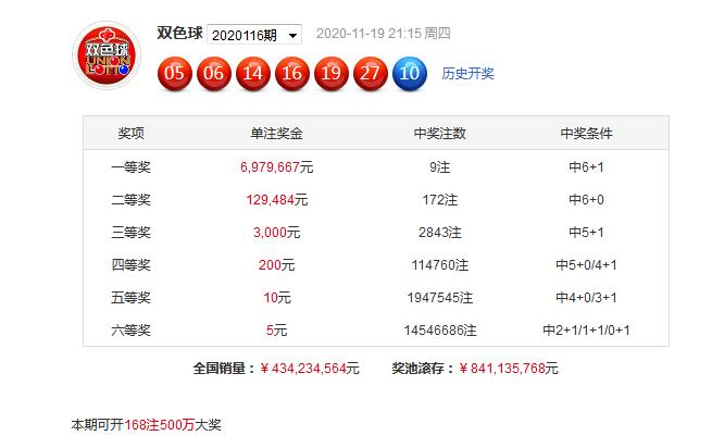 李笑岚117期双色球预测奖号:蓝球冷码推荐
