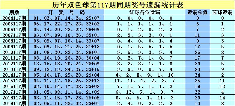 孔阳117期双色球预测奖号:龙头凤尾推荐
