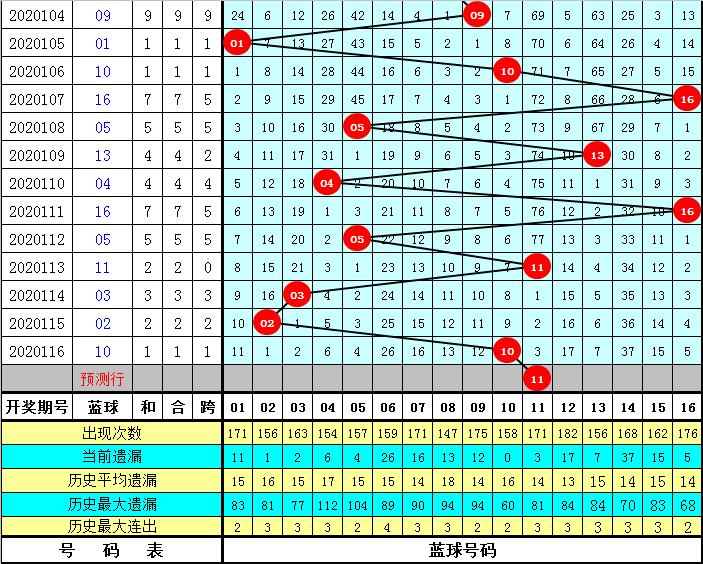 老李117期双色球预测奖号:红球胆码参考
