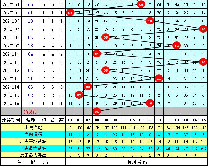 财叔117期双色球预测奖号:红球三区比分析