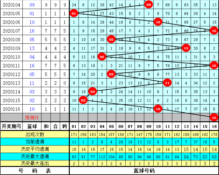 黄欢117期双色球预测奖号:蓝球质合分析