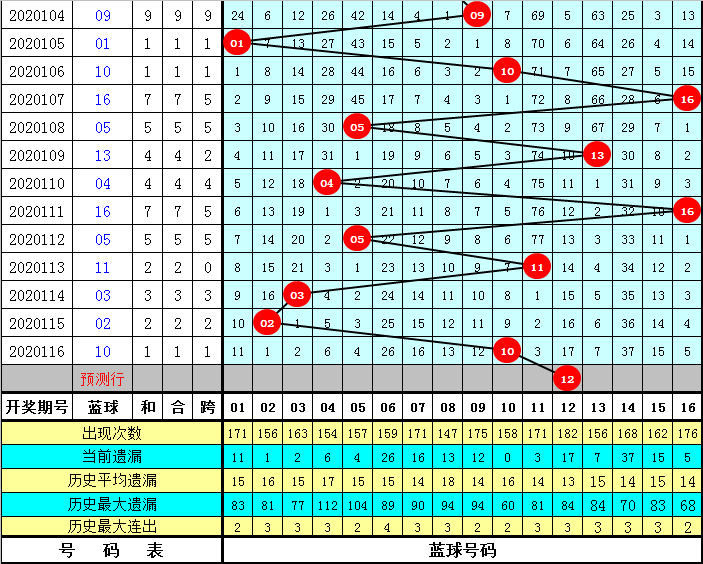 李君117期双色球预测奖号:双色球单注推荐
