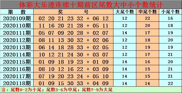 119期白小姐大乐透预测奖号:前区杀码参考