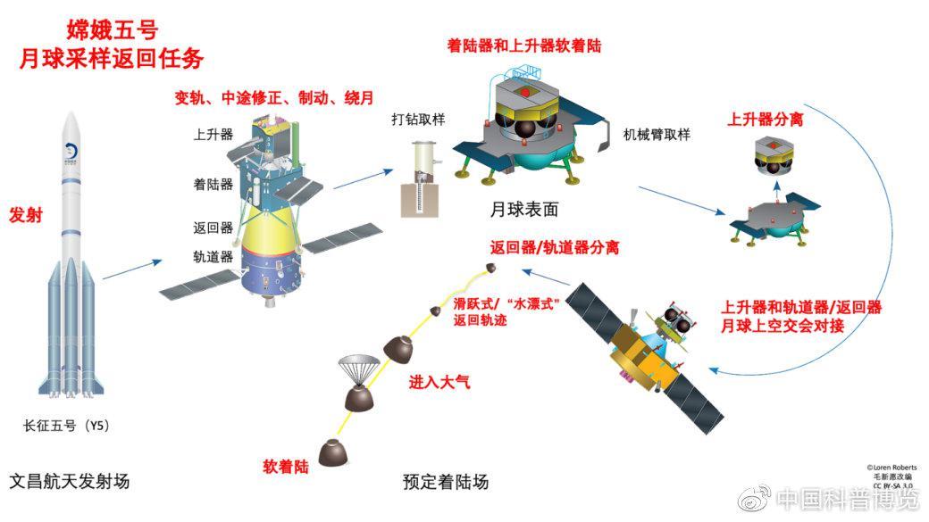 嫦娥五号月球采样返回任务全程(图片来源见水印)
