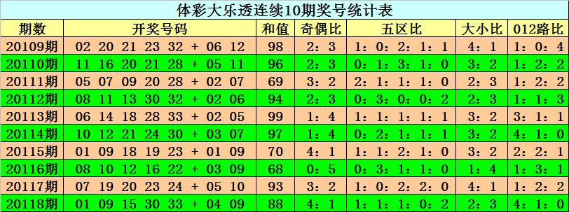 119期阿旺大乐透预测奖号:前区奇偶比分析