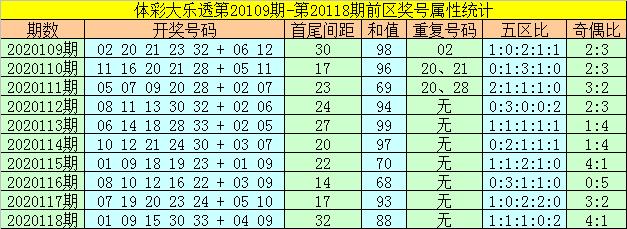 119期何飞大乐透预测奖号:前区胆码参考