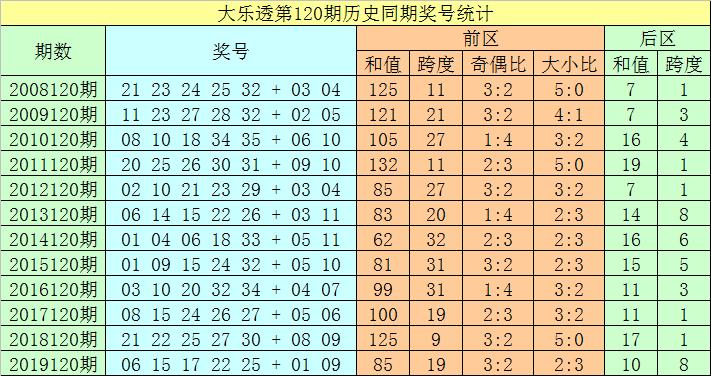 120期聂飞云大乐透预测奖号:前区跨度分析
