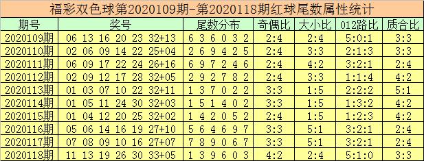 119期徐先生双色球预测奖号:红球杀码推荐