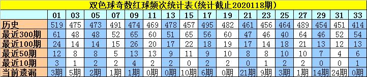 119期许老六双色球预测奖号:红球奇偶分析