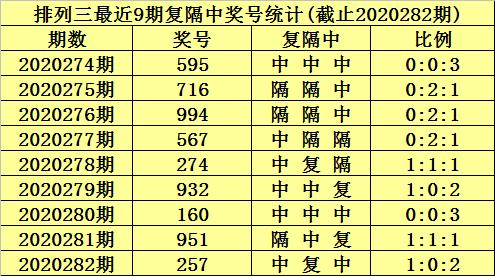 283期陳青峰排列三預測獎號:精選一注推薦