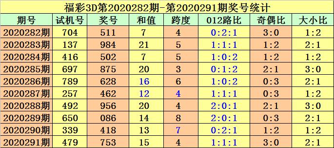 292期金原福彩3D预测奖号:直选单挑一注推荐