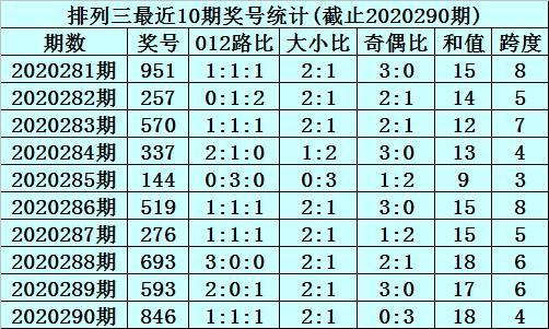 291期李笑岚排列三预测奖号:独胆推荐