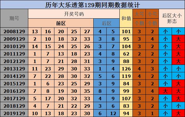 129期唐坤大乐透预测奖号:单挑一注号码参考