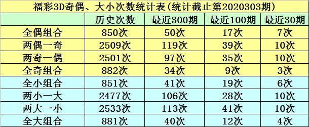 304期明皇福彩3D预测奖号:跨度冷温热分析