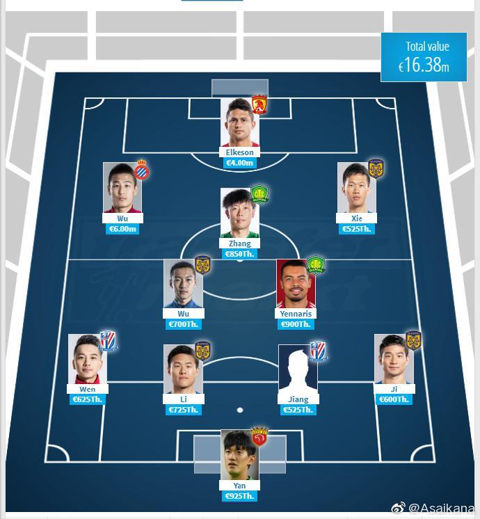 德转中国球员最有价值11人:武磊领衔 两归化入选