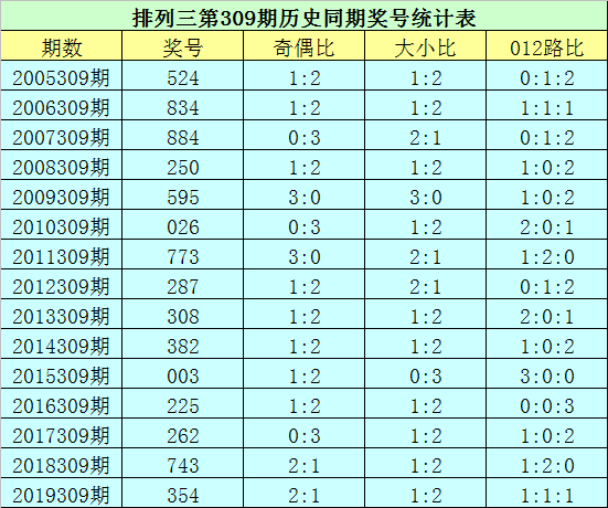 309期花荣排列三预测奖号:精选一注直选