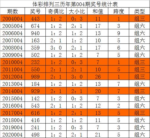 004期唐龙排列三预测奖号:关注奖号形态