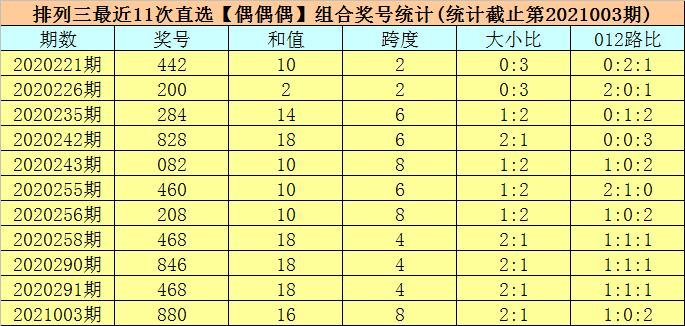 004期司马千排列三预测奖号:号码频次
