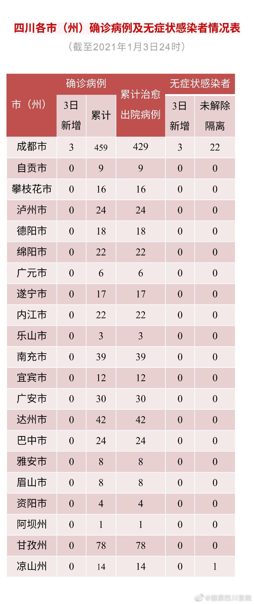 四川新增新型冠狀病毒肺炎確診病例3例