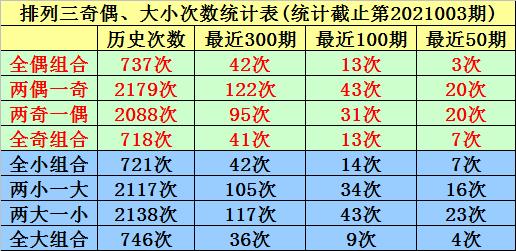 004期唐羽排列三预测奖号:大中小分析