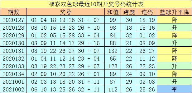 003期王天财双色球预测奖号:红球和值分析